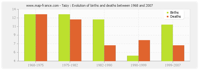 Taizy : Evolution of births and deaths between 1968 and 2007