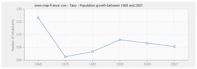Population Taizy