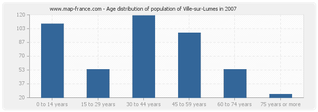 Age distribution of population of Ville-sur-Lumes in 2007