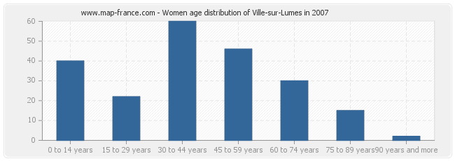Women age distribution of Ville-sur-Lumes in 2007