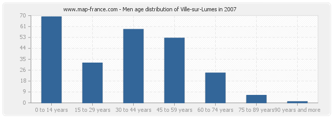 Men age distribution of Ville-sur-Lumes in 2007