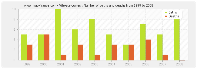 Ville-sur-Lumes : Number of births and deaths from 1999 to 2008