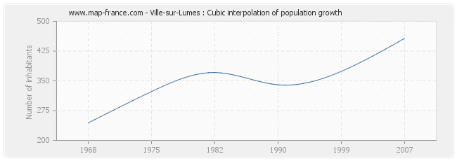 Ville-sur-Lumes : Cubic interpolation of population growth