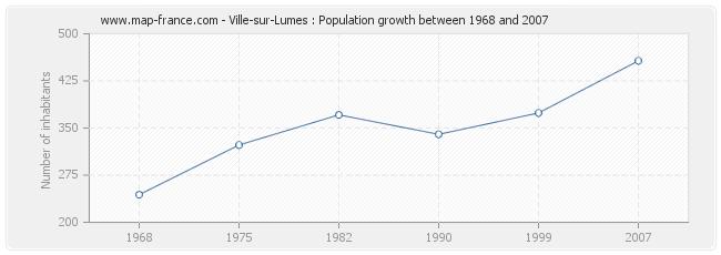 Population Ville-sur-Lumes
