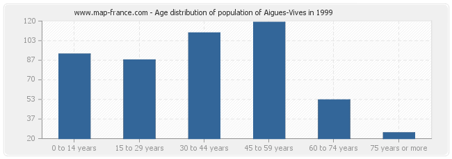 Age distribution of population of Aigues-Vives in 1999