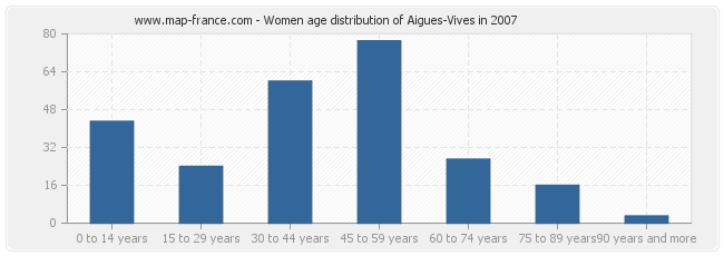Women age distribution of Aigues-Vives in 2007