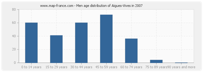Men age distribution of Aigues-Vives in 2007
