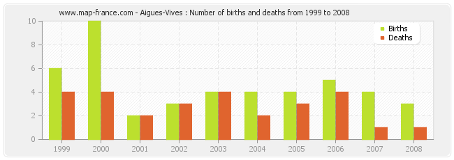 Aigues-Vives : Number of births and deaths from 1999 to 2008