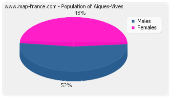 Sex distribution of population of Aigues-Vives in 2007