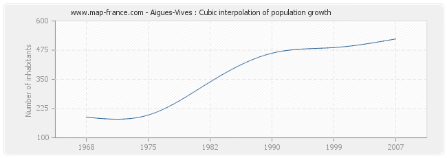 Aigues-Vives : Cubic interpolation of population growth