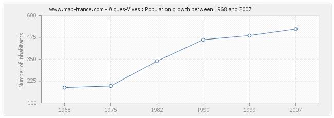 Population Aigues-Vives