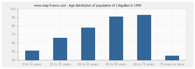 Age distribution of population of L'Aiguillon in 1999