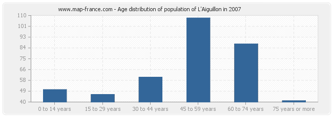 Age distribution of population of L'Aiguillon in 2007