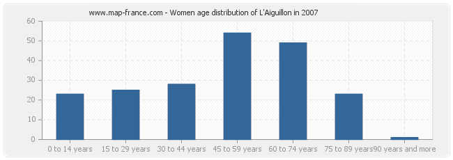 Women age distribution of L'Aiguillon in 2007