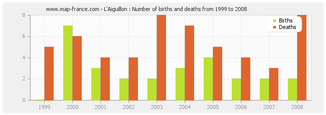 L'Aiguillon : Number of births and deaths from 1999 to 2008