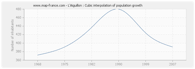 L'Aiguillon : Cubic interpolation of population growth