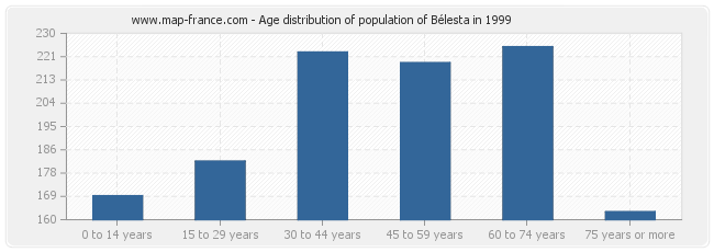 Age distribution of population of Bélesta in 1999