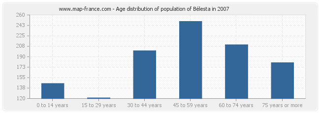 Age distribution of population of Bélesta in 2007