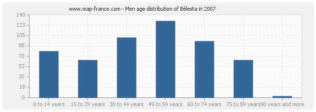 Men age distribution of Bélesta in 2007