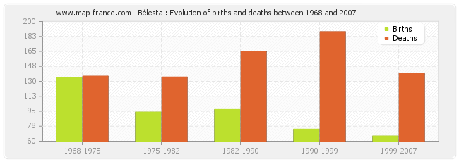 Bélesta : Evolution of births and deaths between 1968 and 2007