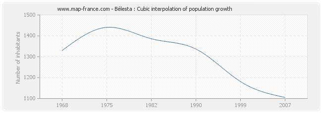 Bélesta : Cubic interpolation of population growth