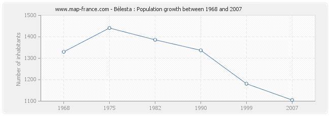 Population Bélesta