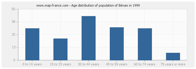 Age distribution of population of Bénaix in 1999