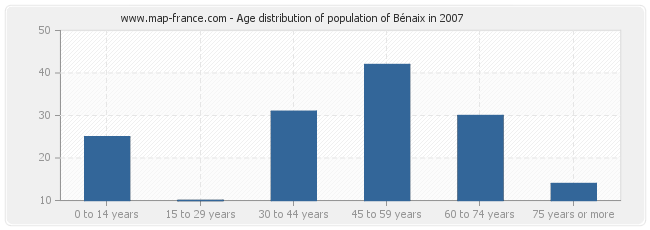 Age distribution of population of Bénaix in 2007