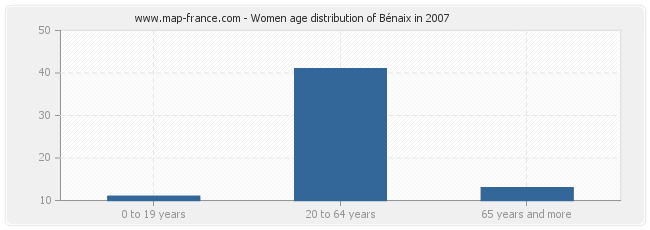 Women age distribution of Bénaix in 2007