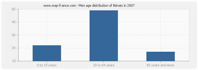 Men age distribution of Bénaix in 2007