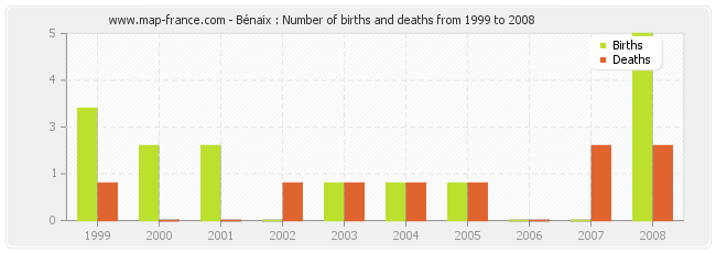Bénaix : Number of births and deaths from 1999 to 2008