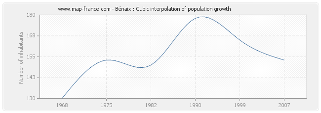 Bénaix : Cubic interpolation of population growth
