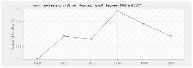 Population Bénaix