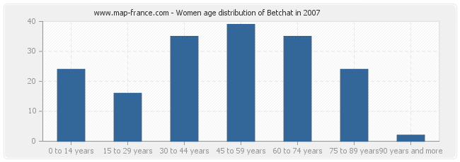 Women age distribution of Betchat in 2007