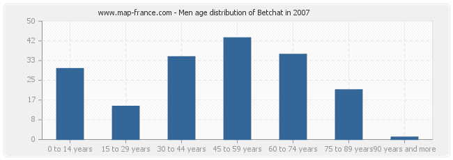 Men age distribution of Betchat in 2007