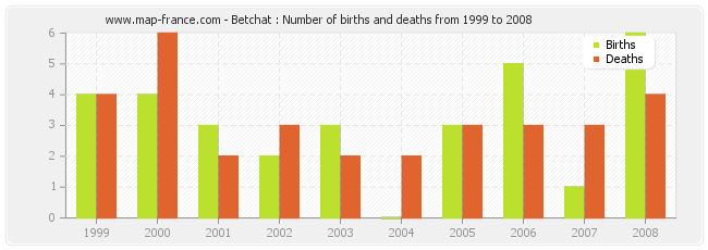 Betchat : Number of births and deaths from 1999 to 2008