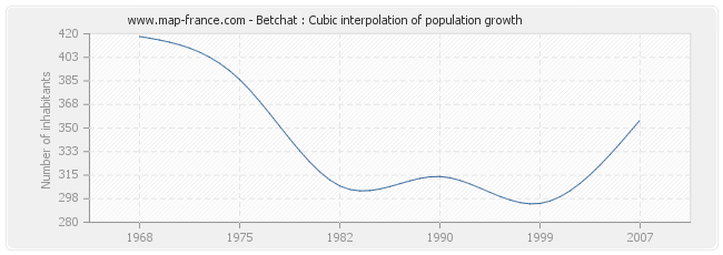 Betchat : Cubic interpolation of population growth