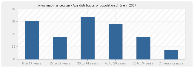 Age distribution of population of Brie in 2007