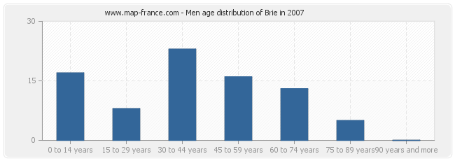 Men age distribution of Brie in 2007