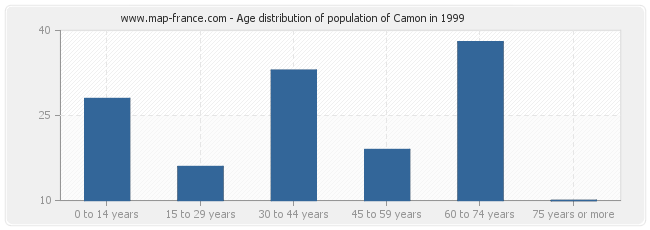 Age distribution of population of Camon in 1999