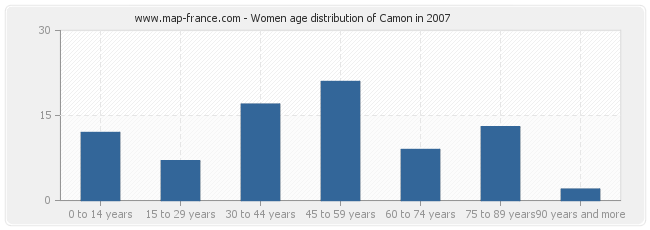 Women age distribution of Camon in 2007
