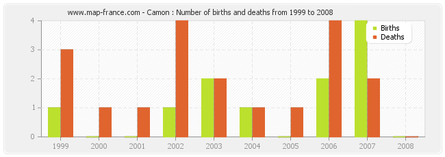 Camon : Number of births and deaths from 1999 to 2008
