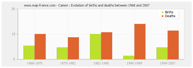 Camon : Evolution of births and deaths between 1968 and 2007