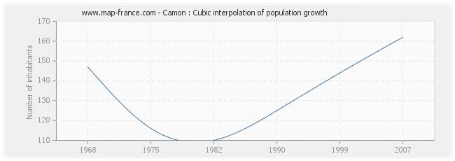 Camon : Cubic interpolation of population growth