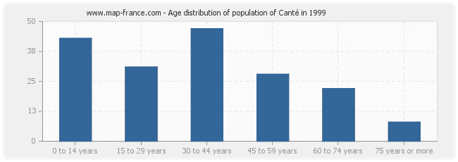 Age distribution of population of Canté in 1999