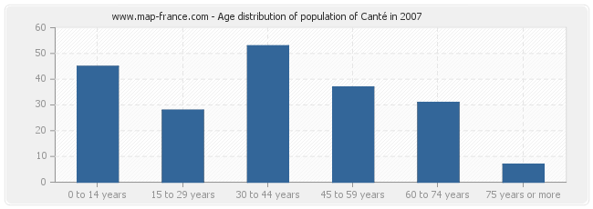 Age distribution of population of Canté in 2007