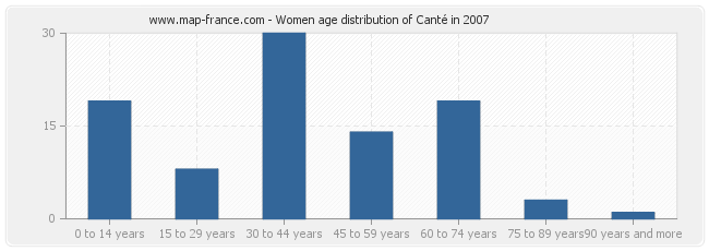 Women age distribution of Canté in 2007
