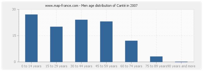 Men age distribution of Canté in 2007