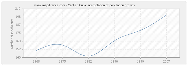 Canté : Cubic interpolation of population growth