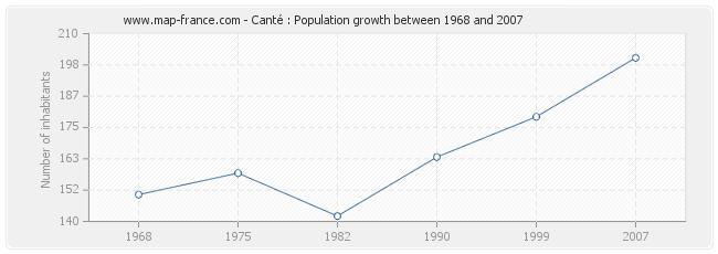 Population Canté